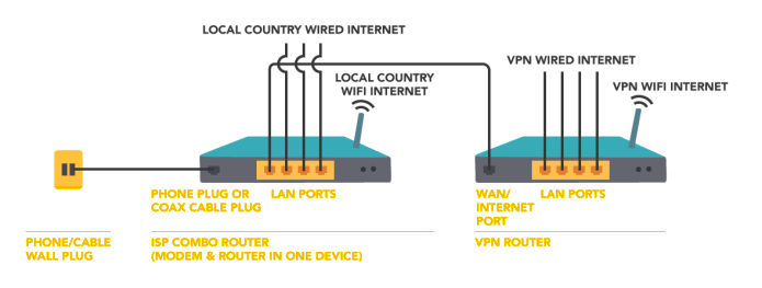 How to Connect Two Routers on a Home Network - IHOW - Your